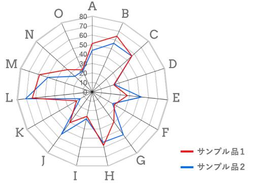 ターゲット品と比較したチャート
