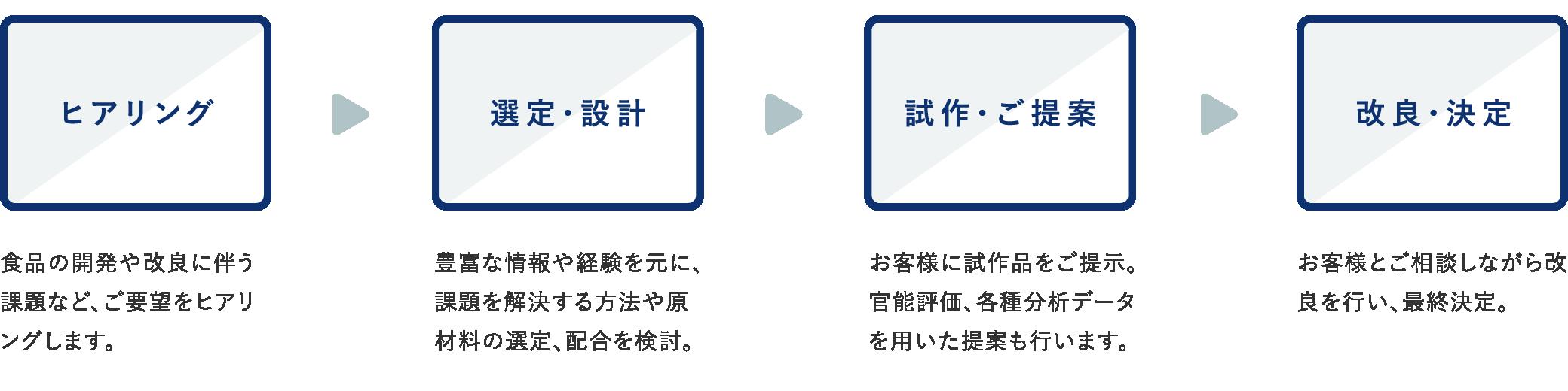 ヒアリング、選定・設計、試作・ご提案、改良・決定という流れです。ヒアリングは食品の開発や改良に伴う課題など、ご要望をヒアリングします。選定・設計は豊富な情報や経験を元に、課題を解決する方法や原材料の選定、配合を検討。試作・ご提案はお客様に試作品をご提示。官能評価、各種分析データを用いた提案も行います。改良・決定はお客様とご相談しながら改良を行い、最終決定。